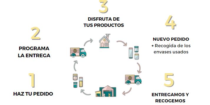 Circulo - Economía circular