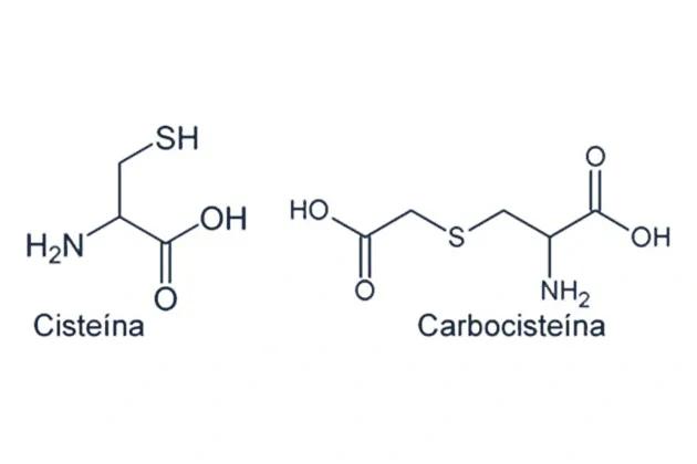 Imagem mostra a estrutura química da cisteína e da carbocisteína, lado a lado.