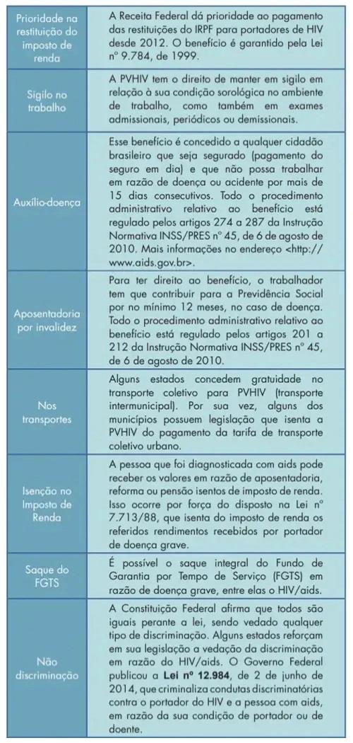 A imagem trata-se de um quadro informativo que explica, em texto, os principais direitos do portador do HIV e aids, que representa uma forma de autocuidado. O conteúdo do quadro pode ser lido no site: http://www.aids.gov.br/pt-br/publico-geral/direitos-das-pvha