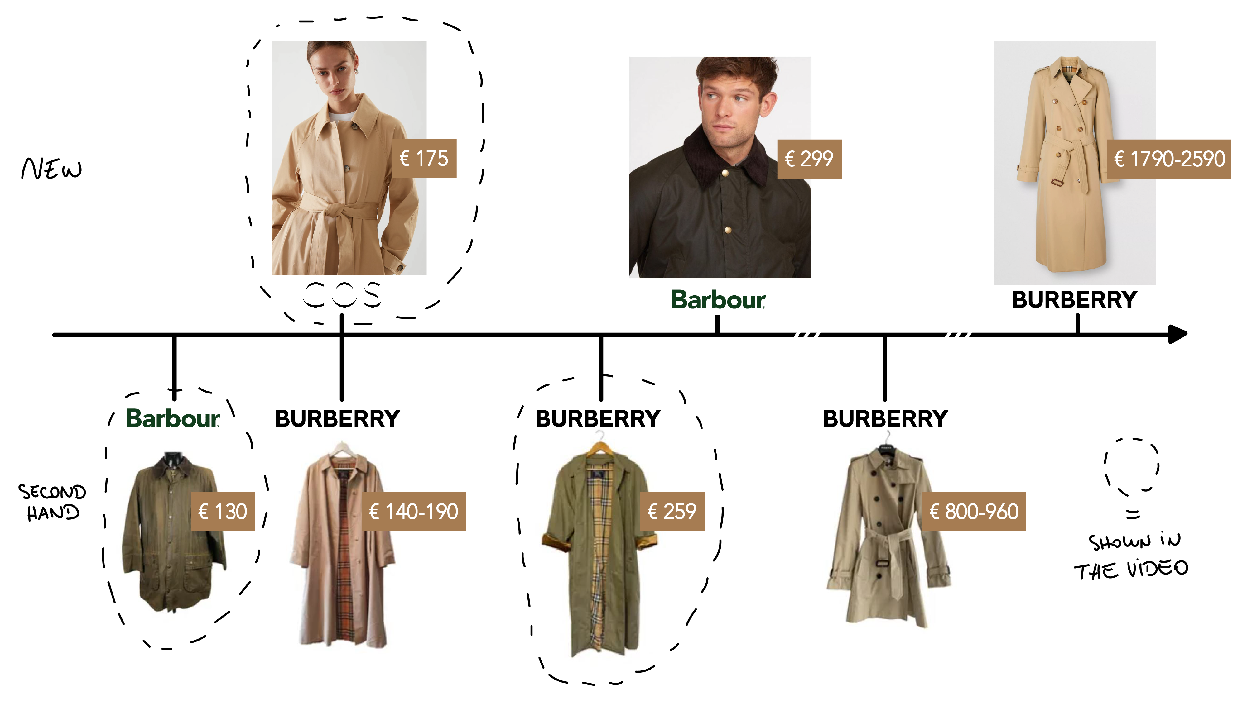 justine leconte tips outerwear blog post trench coats fast fashion good quality burberry barbour cos