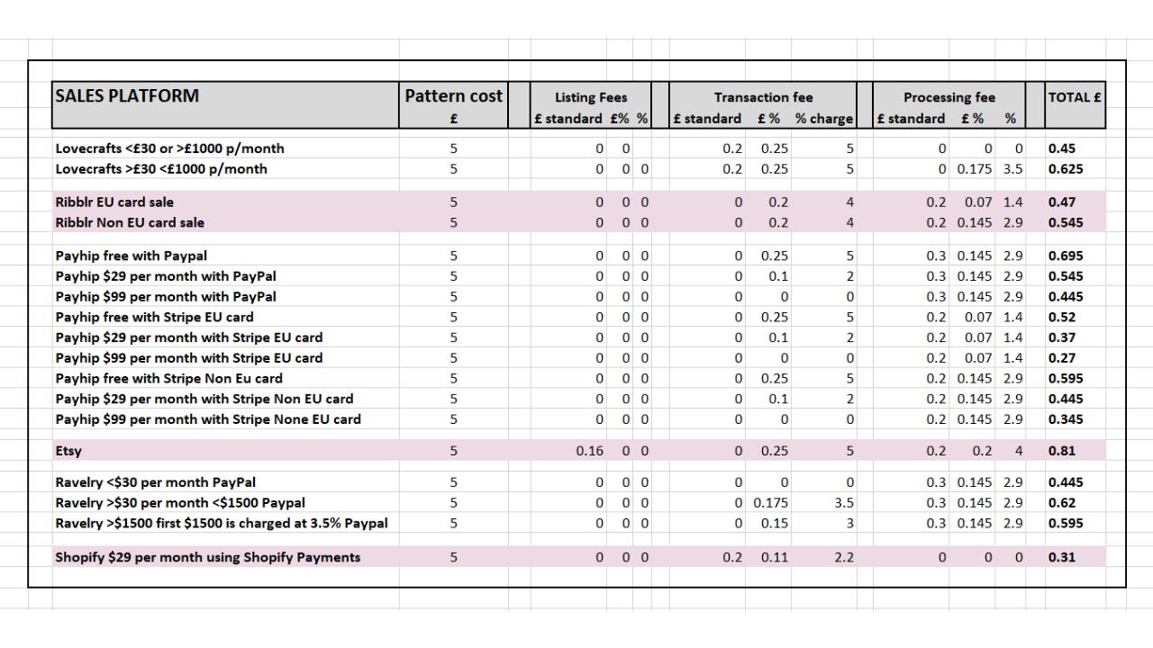 Platform cost comparison table