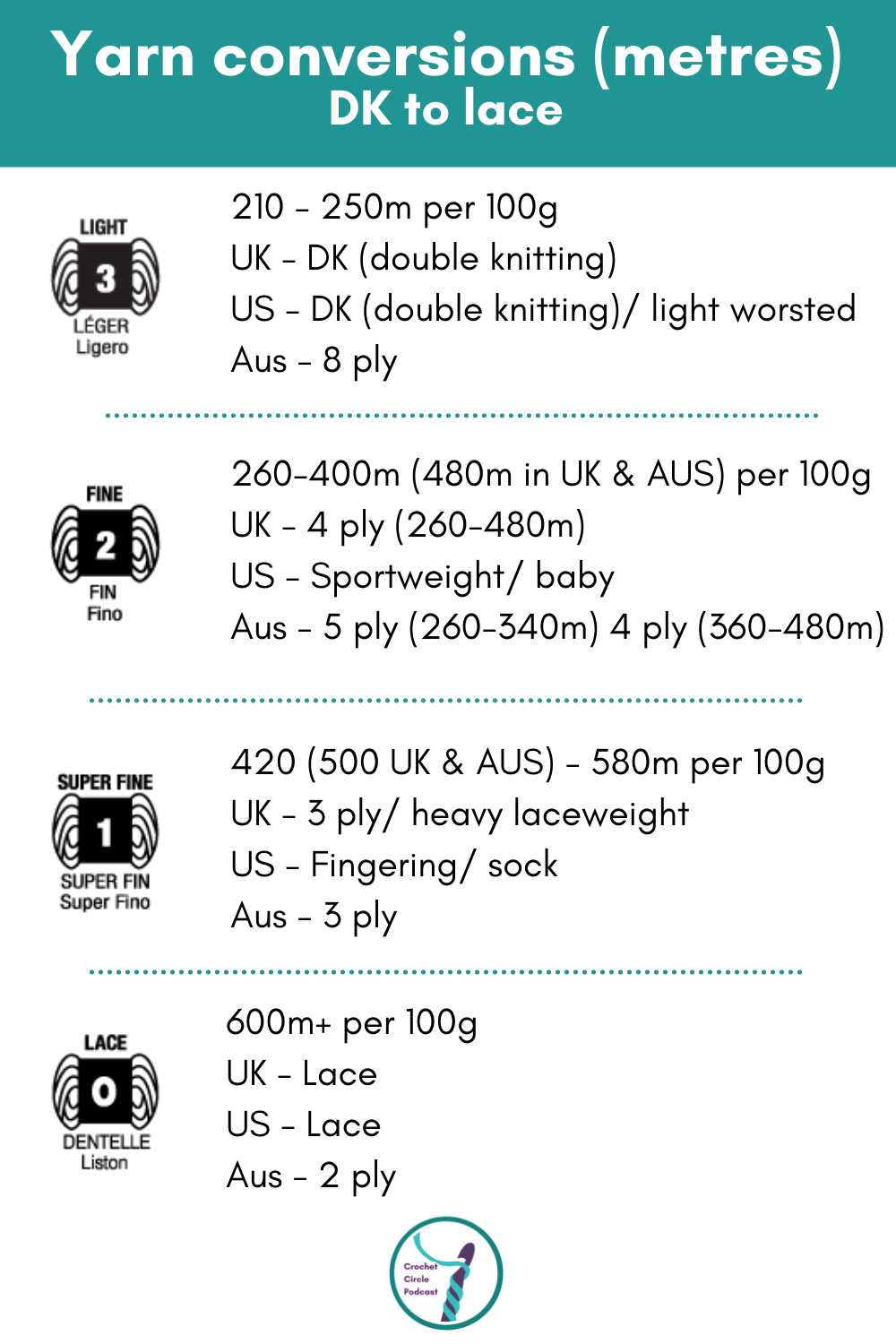 Yarn weight 3 - 0 with US, UK and Aus terminology