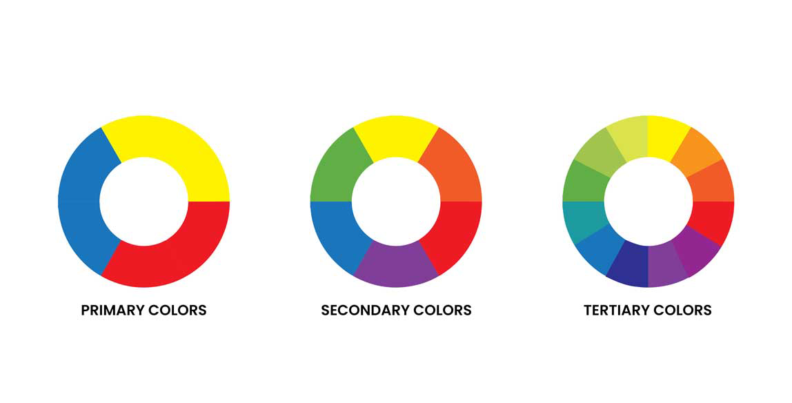 Primary, secondary, and tertiary colors - color wheel