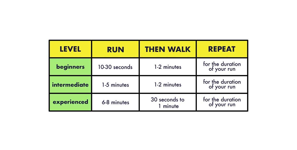 The Run-Walk Method