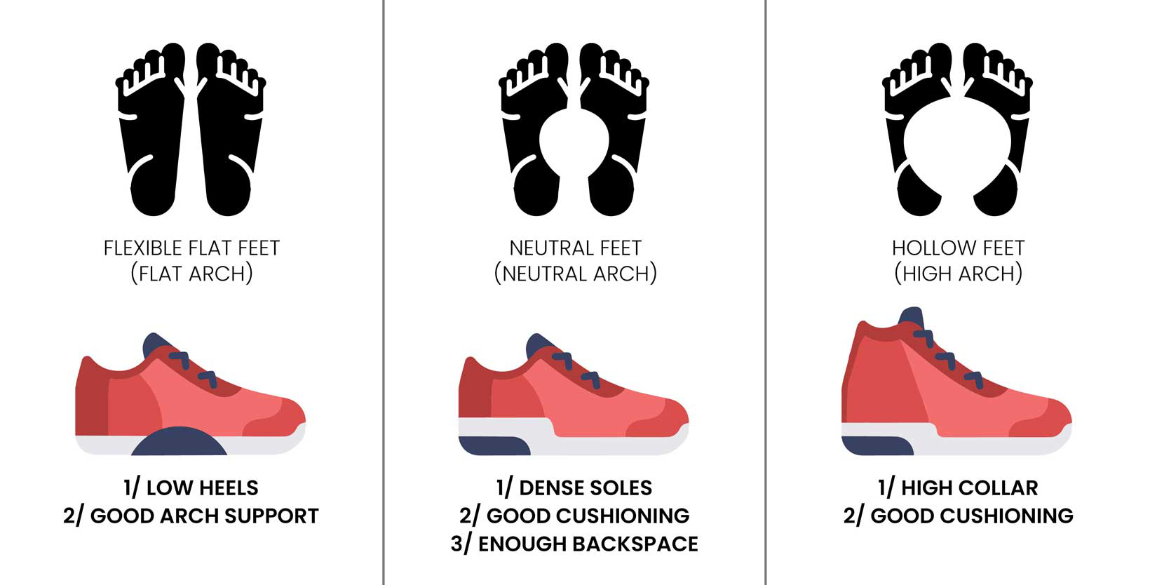 Right shoes for each foot shape