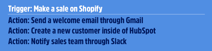 Trigger: Make a sale on Shopify Action: Send a welcome email through Gmail Action: Create a new customer inside of HubSpot Action: Notify sales team through Slack