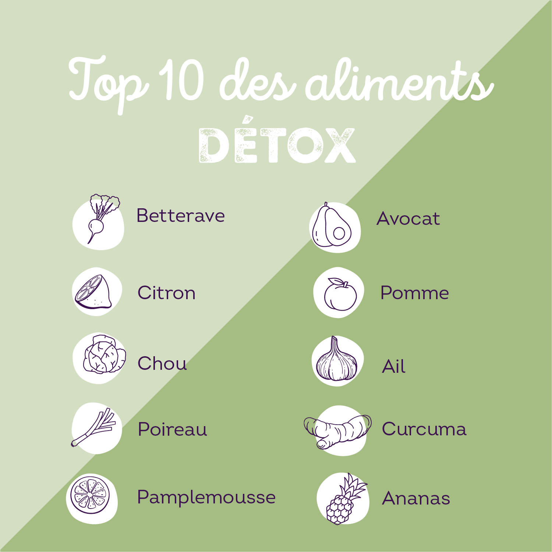 Top 10 des aliments détox